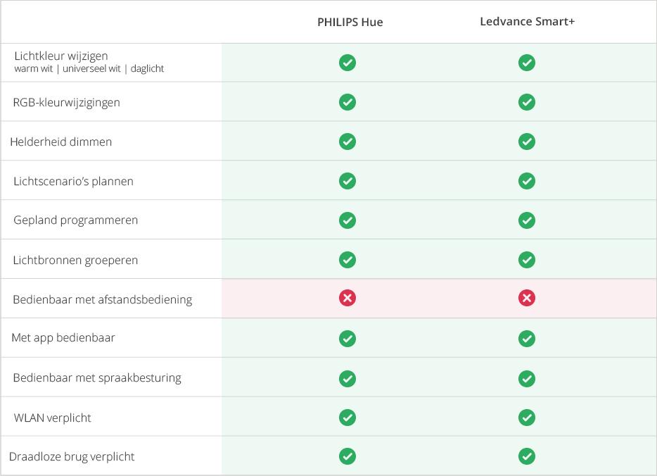 slimme_verlichting_tabel